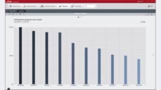 Connect programvara med prognos för drifttimmar