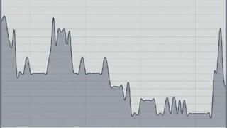 Graf för utnyttjandegrad