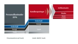 Lägre kostnader med Linde-MATIC jämfört med bemannade truckar